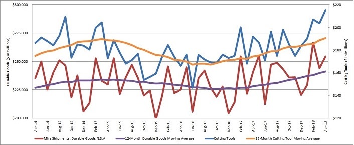 U.S. Cutting Tool 2017 YTD Consumption up 10% in May